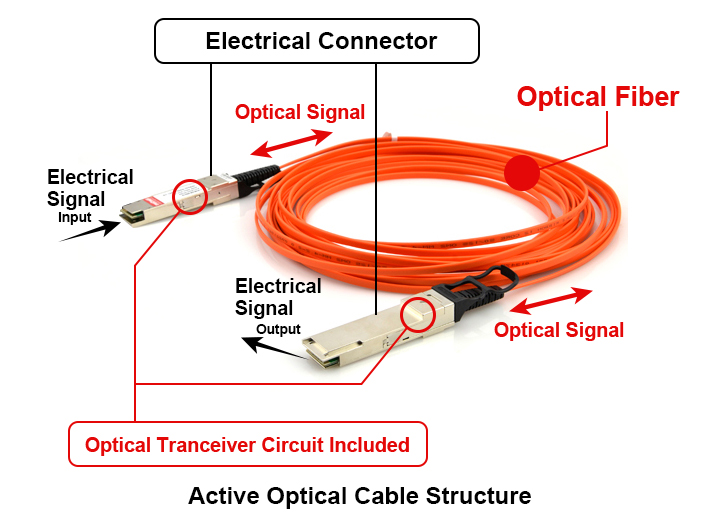 SFP+ Active Optical Cable (AOC) 10Gbit/s